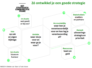 het-strategisch-communicatie-frame